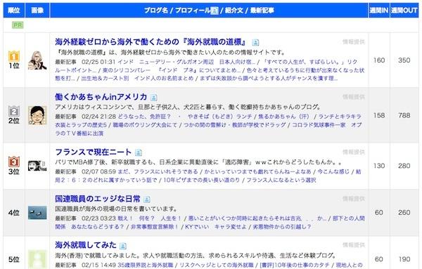 blog No1